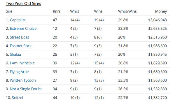 Click through for the full interactive sire tables at Breednet.