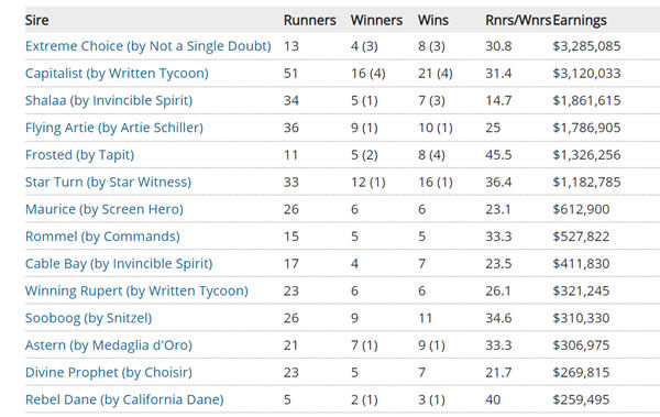 Click to see more information on all first season sires.
