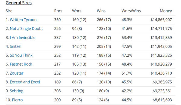 Click to see the full interactive list of sires.