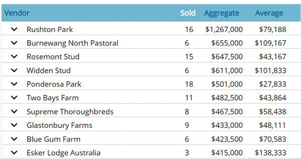 Click for all the stats and information on the Breednet Sales Centre.