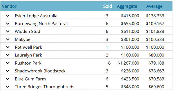 Click for all the stats on the Breednet Sales Centre.