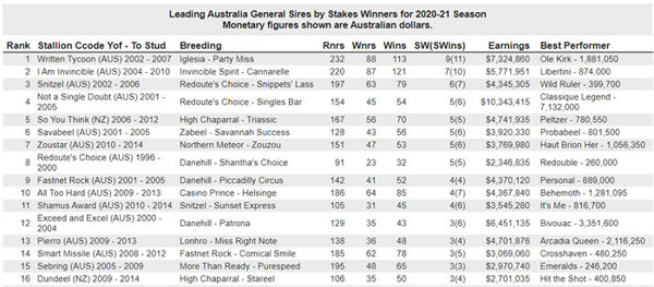 Leading sires by Stakes-winners - three or more SW's
