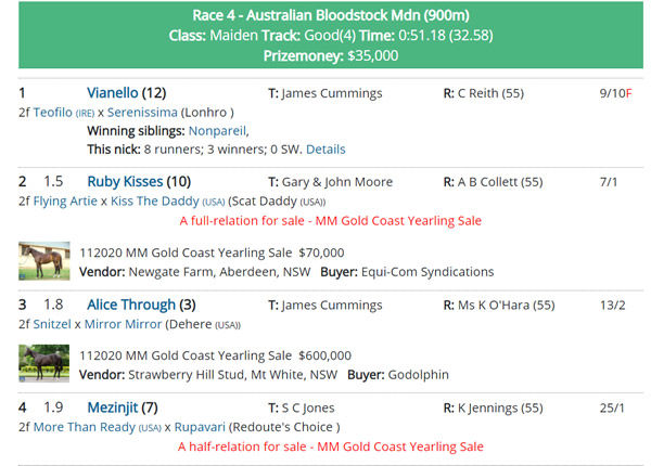 Click to visit Breednet race results.
