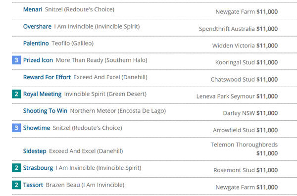 Click to see the full interactive Breednet Sire Directory , sort them how you wish to see the.