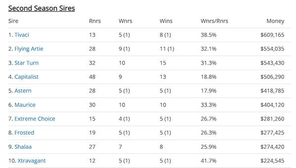 Click to see all the fully interactive Breednet sire tables.
