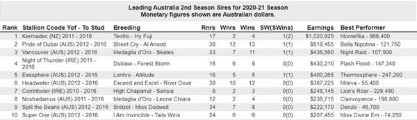 Click for all the information on second season sires.