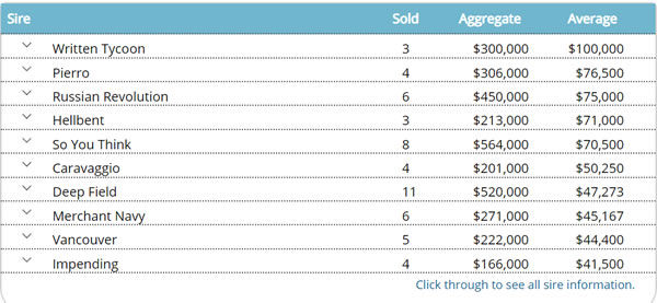 2020 Inglis Weanling Sale Leading sires by average - click for full details