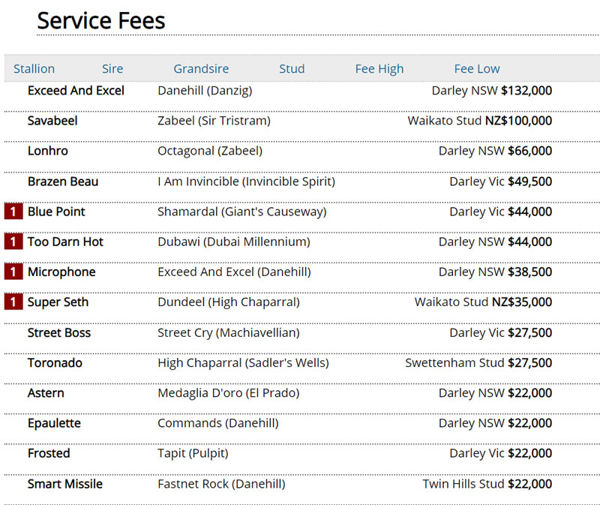 Click to go to the service fees page.